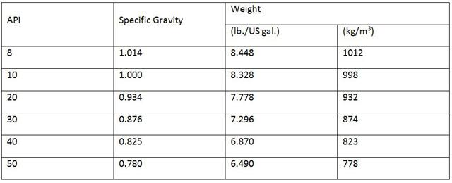 Specific gravity of motor oil for Heavy weight motor oil