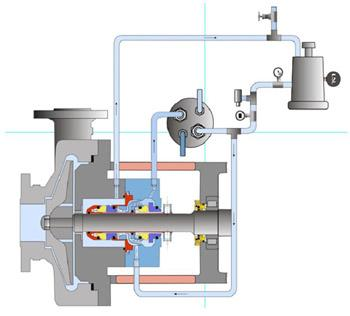 Using Oil Mist To Lubricate Process Pumps At High Temperatures