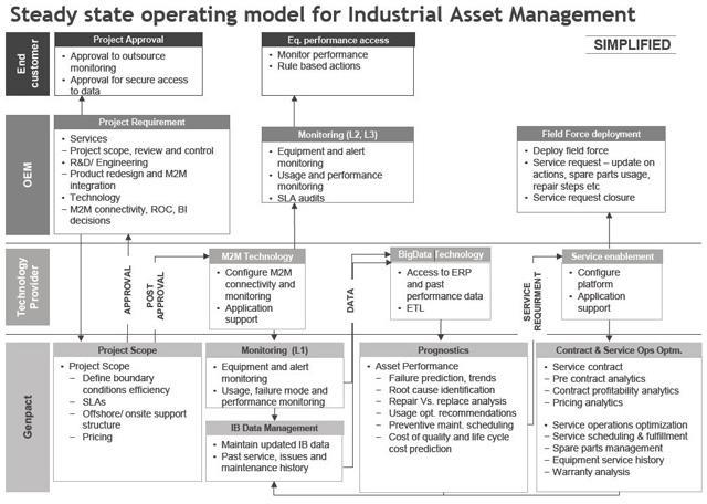 Enhance Profits Through Industrial Asset Management