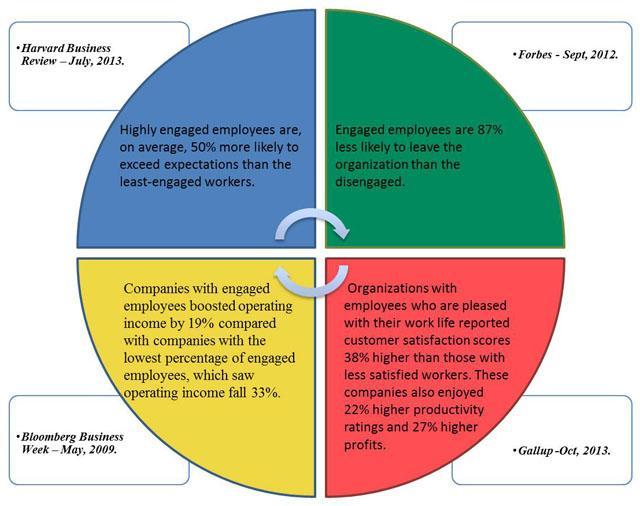 Image result for Optimizing Employee Engagement