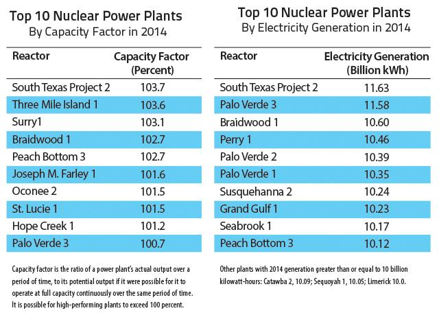 What are some possible ways in which efficiency and capacity factor could be increased in nuclear reactors?