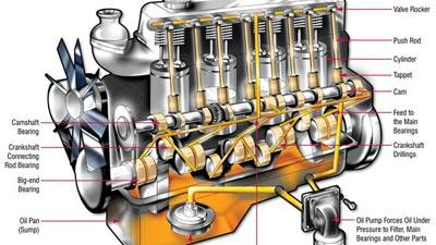 Around And Around Where The Oil Goes In Your Engine