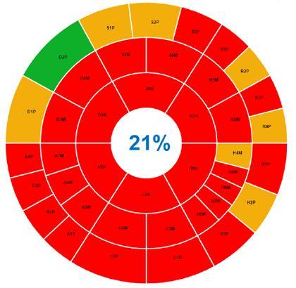 Lubrication Benchmark Audit Diagram