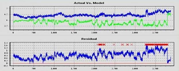 Machine Learning Acutal vs. Model
