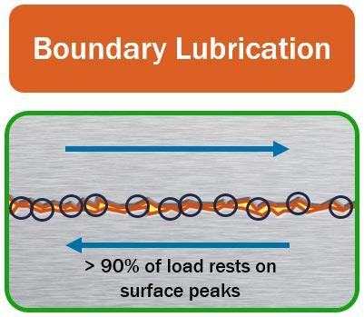 Boundary Lubrication Regimes