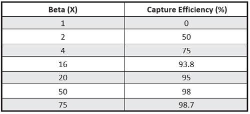 Capture Efficiencies to Beta Ratios