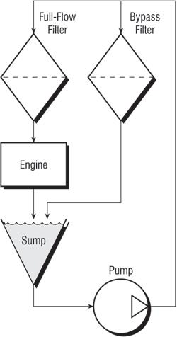 Bypass Oil Filtration Example