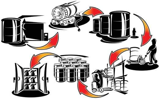 Lubricant Quality and Chain of Custody