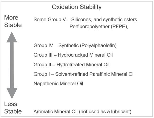 Base Oil Oxidation Stability