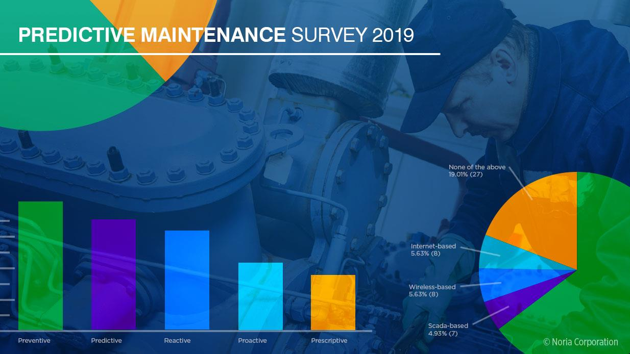 While Predictive/Preventive Maintenance Is Still King, Maintenance Personnel Are Reluctant to Use Internet-based Maintenance