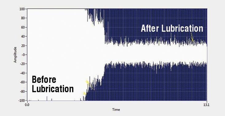 Chart showing ultrasonic readings on a bearing before and after greasing.