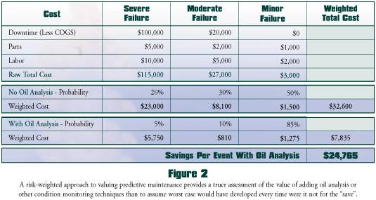 The Buck Stops Here Quantifying the Benefits of Oil Analysis – Simple Cost Benefit Analysis Template
