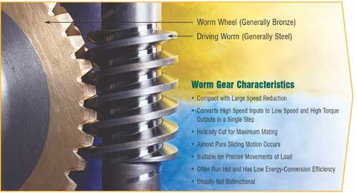 Lubrication Of Worm Gears