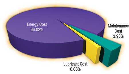 Energy Cost vs. Lubricant Cost