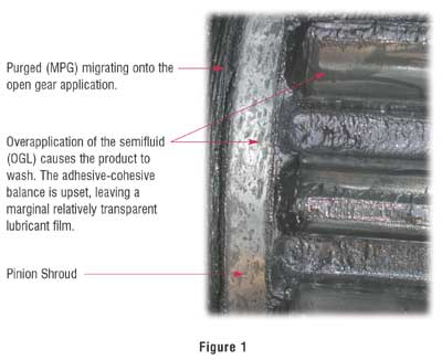Overapplication of semifluid on gear