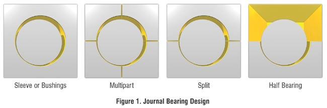Sleeve Bearing Design
