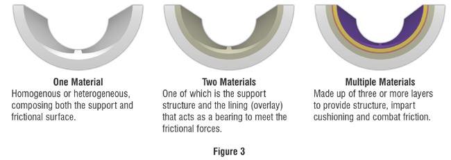Sleeve Bearing Liner Layers