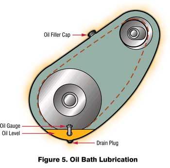 Oil Bath Lubrication