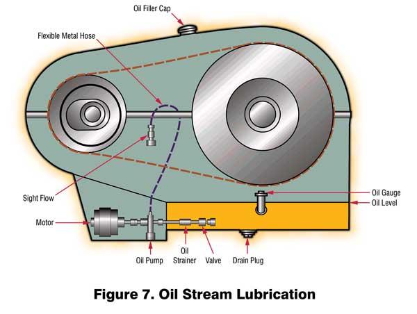 Oil Stream Lubrication