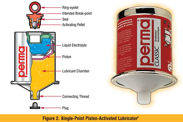 Single Point Piston-Activated Lubricator