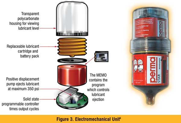 Electromechanical Unit