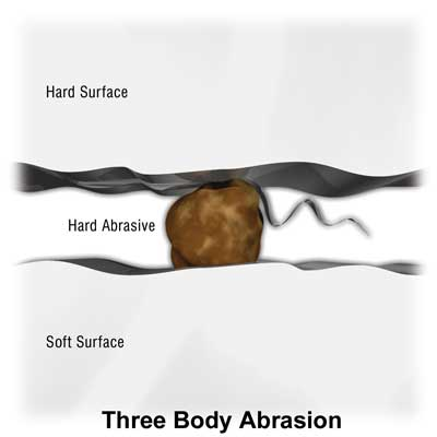 Three Body Abrasion