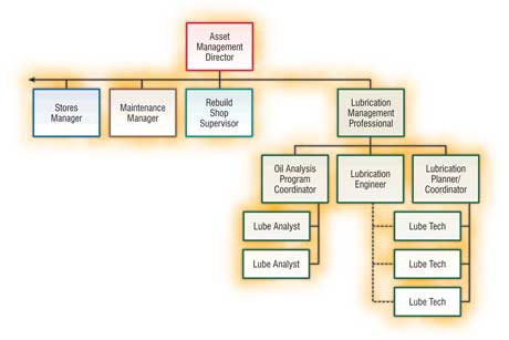 Organizational Chart for Lubrication Management