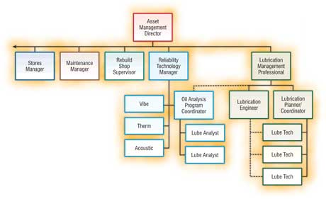 organization structure of united parcel service