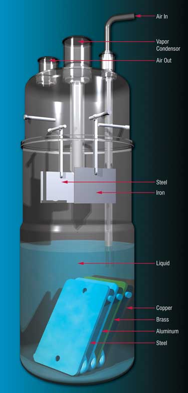 Corrosion Test Apparatus