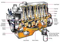Where the Oil Goes in Your Engine