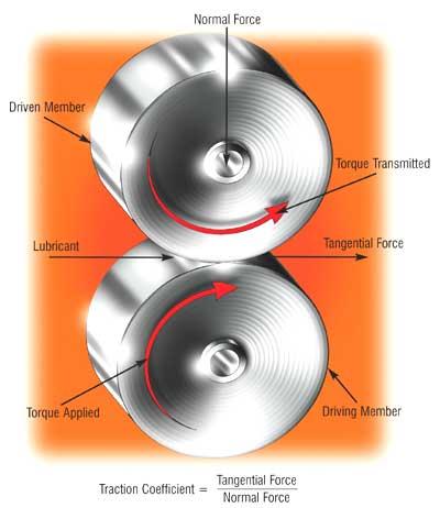 Coefficient of Traction Machine