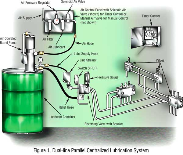 Centralized Grease Lubrication Systems