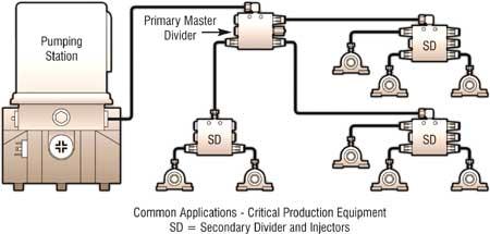 Progresinė tepimo sistema
