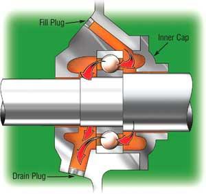 Flow-Through Bearing Housing Design