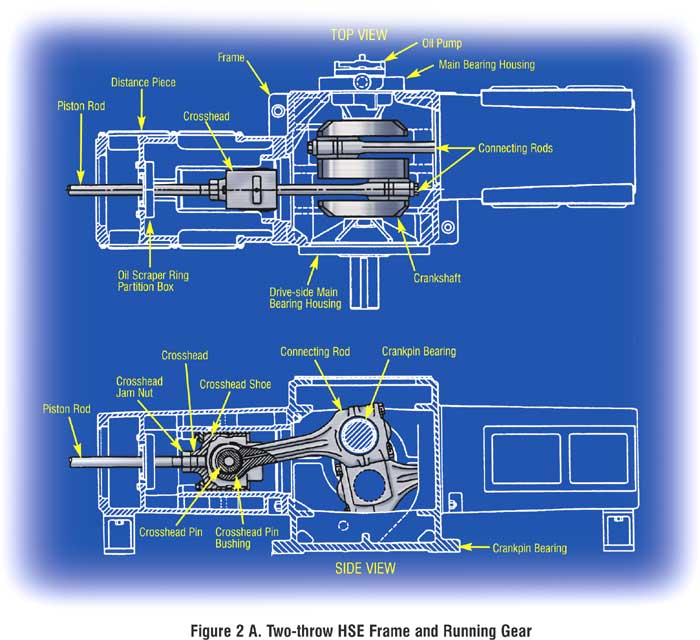 Reciprocating compressor and pump