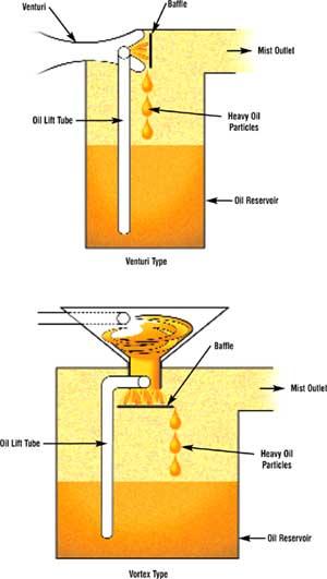 Cr4 Thread Mist Lubrication System