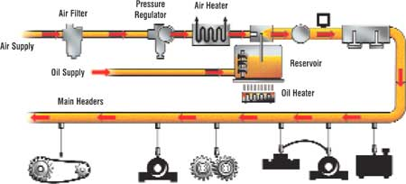 Guidelines For Oil Mist Lubrication