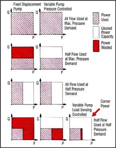 Diagram Load Sensing Controlled Pump