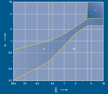 Contamination Adjustment Factor a vs. Viscosity Ratio