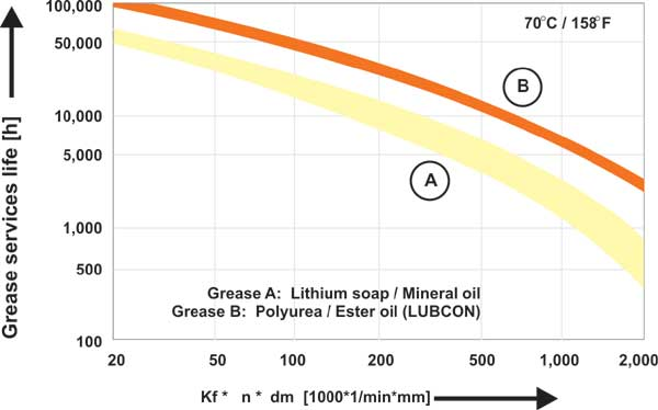 Grease Service Life of Synthetic Ester Oil-Based Grease