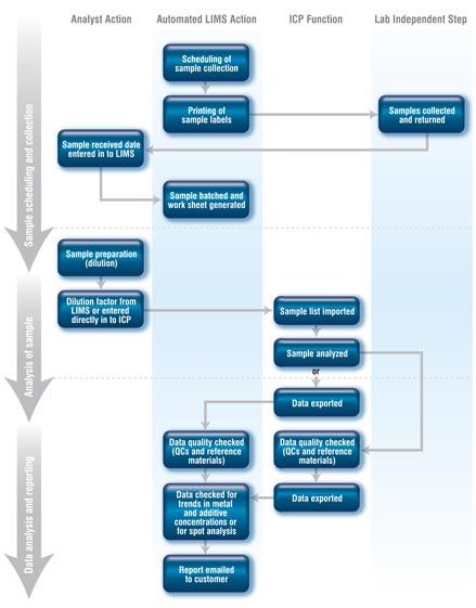 How To Dramatically Increase Oil Analysis Throughput And