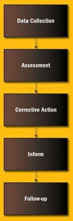 Root Cause Analysis Process