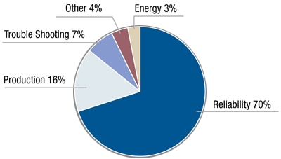 Figure 1 is titled 'Survey of Motor Decision Considerations' and shows a pie-chart graphic with portions divided up as follows — reliability 70%; production 16%; trouble-shooting 7%; other 4%; energy 3%.