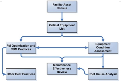 Figure 2 is titled 'The RCMM Map' and depicts a flowchart graphic with seven boxes. A single box at the top of the chart marks the beginning of the flow and is labeled 'Facility Asset Census.' An arrow points downward from that box to another box directly underneath which reads 'Critical Equipment List.' At this point, the flowchart divides into two sections, with an arrow leading to a box on the right and one on the left. The box on the left is labeled 'Preventive Maintenance and Condition–Based Maintenance Practices.' The box on the right is labeled 'Equipment Condition Assessment.' There is also an arrow running horizontally between these two boxes. Then, arrows go from each of these boxes and join in the center at one box below titled 'Maintenance Effectiveness Review.' There are two additional boxes, one on either side of the center box. Ths box on the left is labeled 'Best Practices' and is linked to with an arrow from the 'Preventive Maintenance and Condition–Based Maintenance Practices' box above. The box on the right is labeled 'Root Cause Analysis' and is linked to with an arrow from the 'Equipment Condition Assessment' box. The 'Root Cause Analysis' box also has a curvy arrow pointing to the 'Maintenance Effectiveness Review' box in the center.