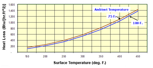 Values of Heat Loss Per Square Foot of Heating Surface