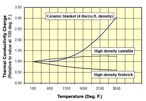 Thermal Conductivity of Refractories and Insulating Materials