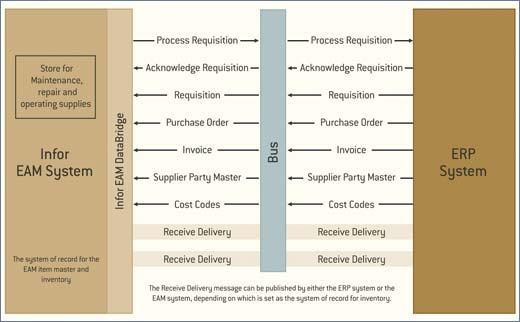Flow-of-purchasing-data-between-EAM-and-ERP-systems