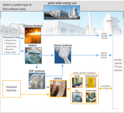 This thumbnail image shows the general flow of energy and systems in a typical industrial plant and ITP software tools available for each system type.
