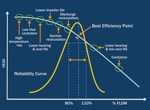 "Figure 1. Staying near the center of this ""Reliability Curve"" is a wise course of action"