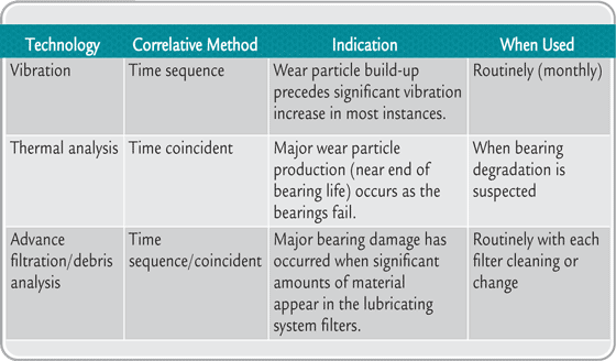 Correlation of lubricant wear and wear particle analysis with vibration and thermography